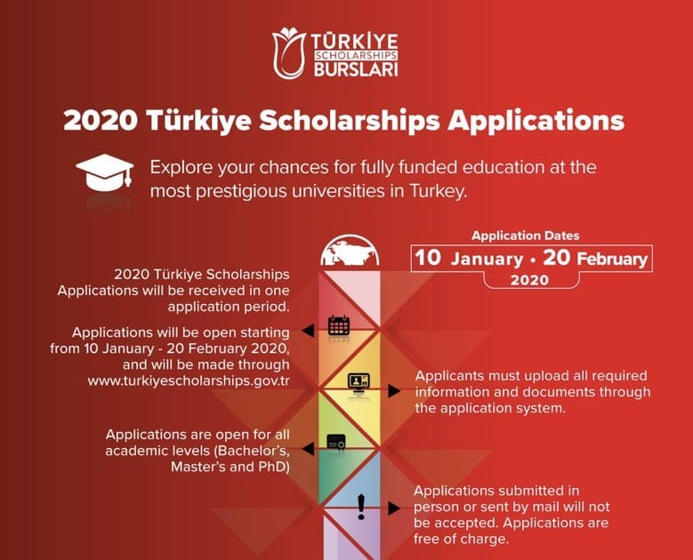 Government of Turkey (Türkiye Burslari) Undergraduate ...