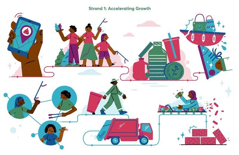 Afri-Plastics Challenge Strand 1: Accelerating Growth 2021 (£1,000,000 prize)